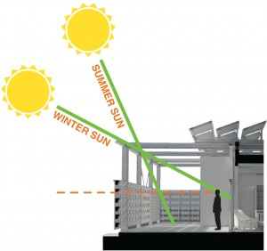 In the northern hemisphere, the path of the sun is lower in winter and higher in summer. Source: urbaneden.uncc.edu