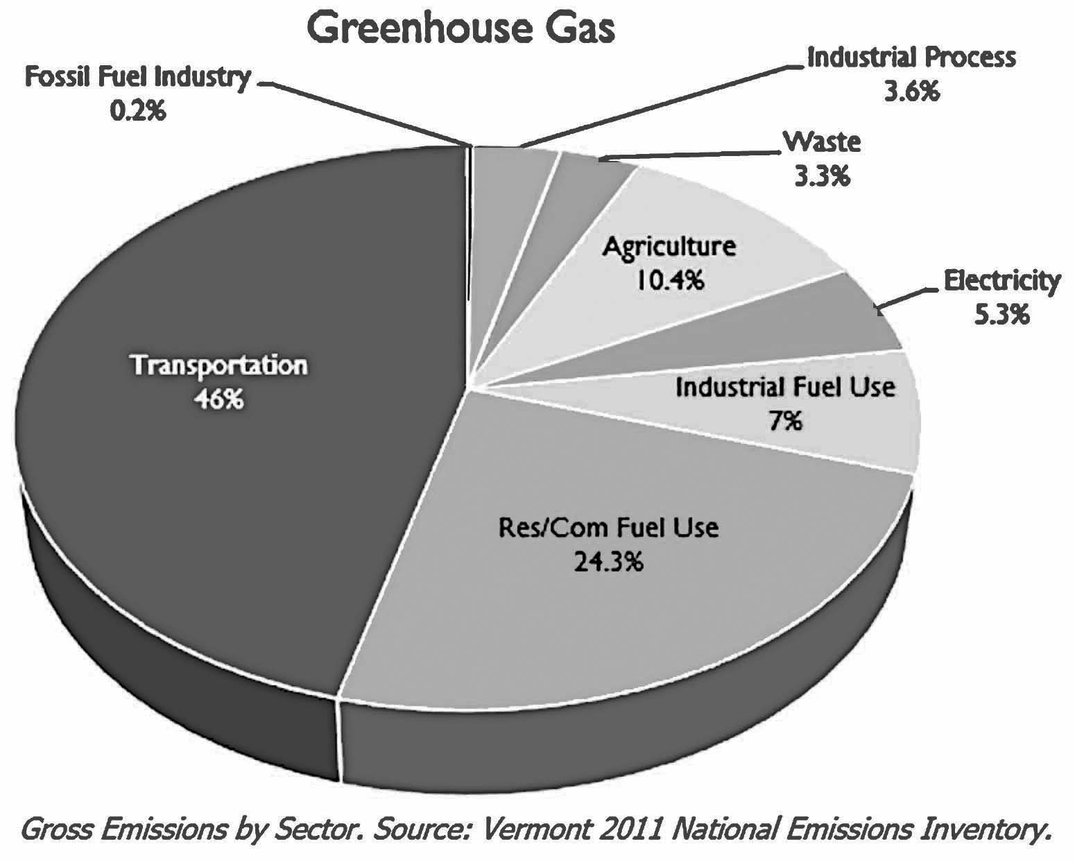 VT Gas Emissions by Sector VT 2011 National Emissions Inventory_VN