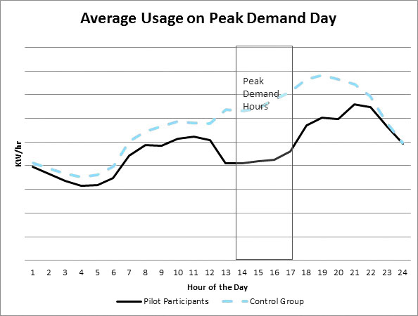 This chart shows the impact of Peak Demand reduction efforts that were undertaken by NHEC members as part of a pilot program that charged higher rates during Peak Demand hours. It shows that participating members significantly reduced usage during Peak Demand hours, which are shaded in the chart.
