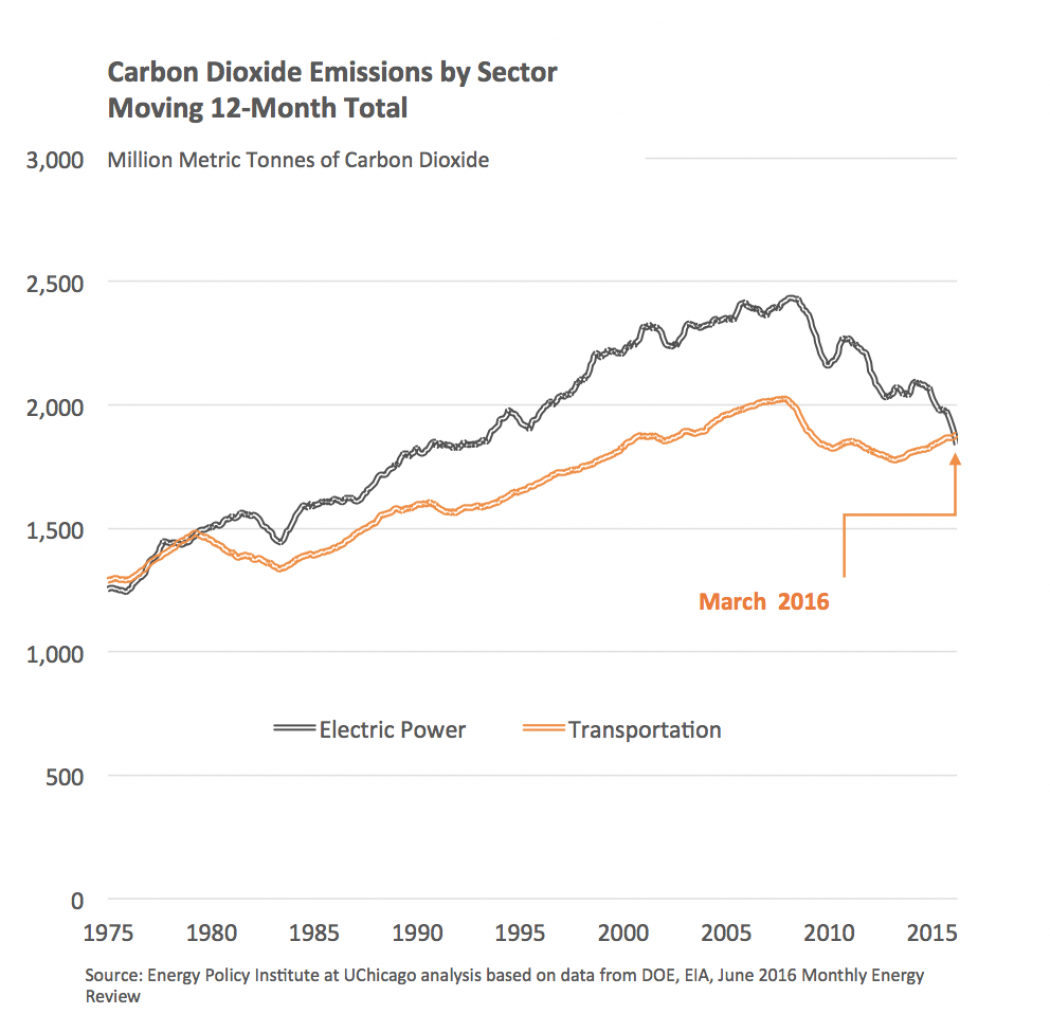 an analysis of the trend of harmful carbon emissions The trend of harmful carbon emissions essay writing service, custom the trend of harmful carbon emissions papers, term papers, free the trend of harmful carbon.