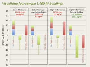 """Visualizing Four 1000 ft2 Buildings"" slide extracted from ""The Carbon Elephant in the Room,"" Chris Magwood (Endeavour Center) and Jacob Deva Racusin's (New Frameworks) research and bar graph comparing carbon emissions and sequestering potentials of various building methods, based on Inventory of Carbon and Energy database (ICE database), 2017."