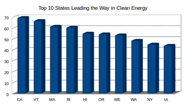ten best states graph
