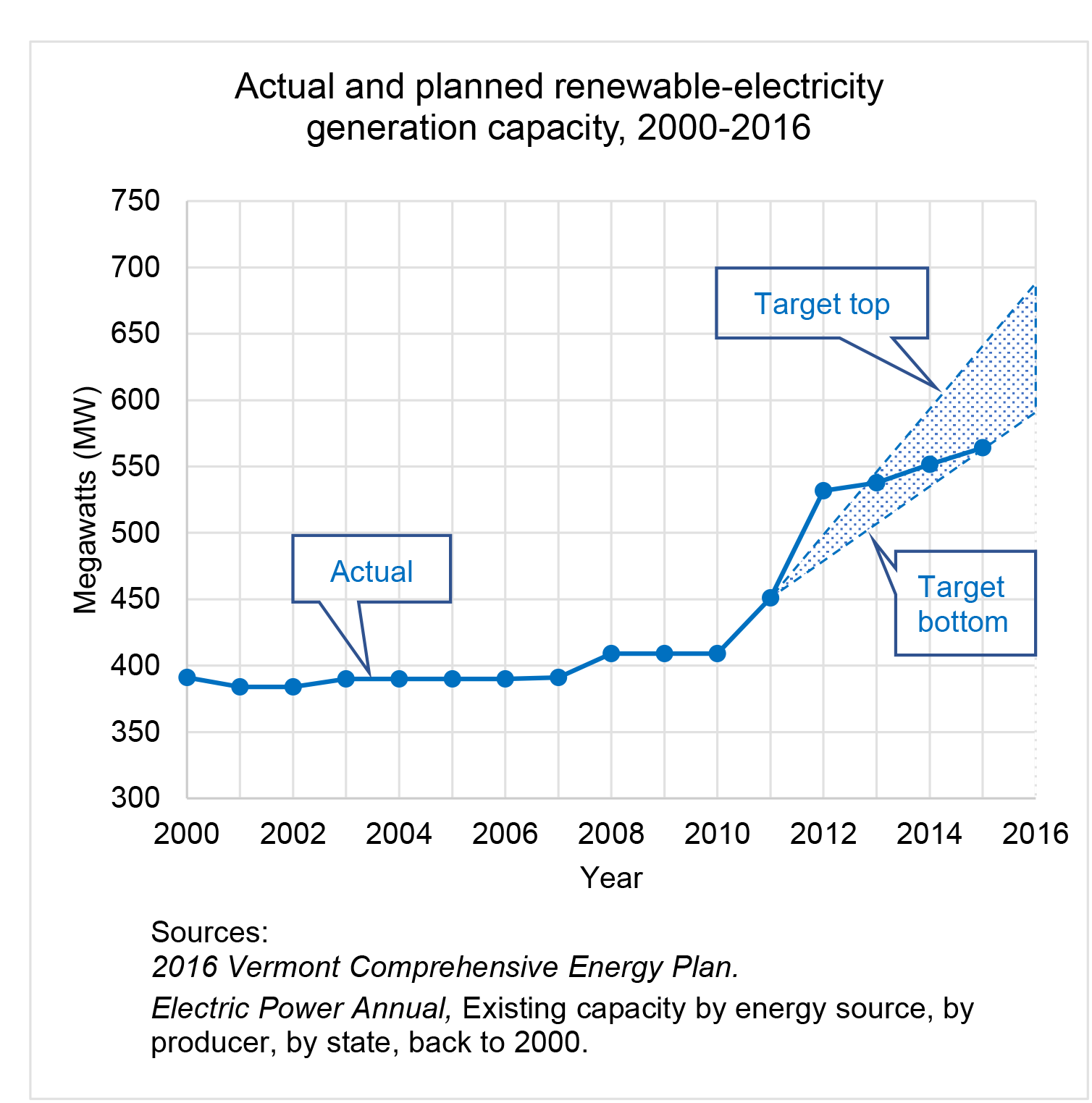 Since 2010, Vermont's renewable-electricity-generation capacity has grown much faster than previously. However, if it maintains the pace from 2012 onward, it will not stay in the target zone to reach Vermont's goal of getting 90% of its energy from renewable sources.