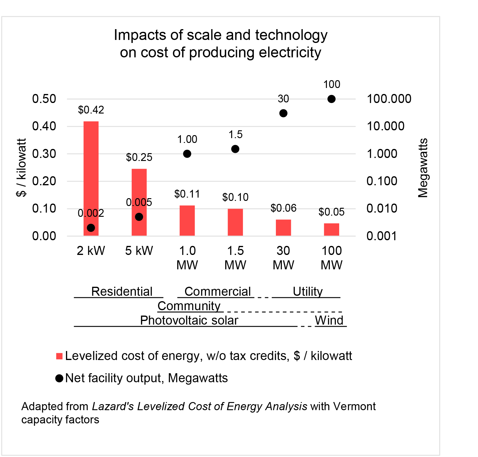 Economies of scale in producing electricity are substantial. Cost per kilowatt hour goes down as the size of the generating system goes up. The cost with a 2-kW photovoltaic array in Vermont, 42 cents, is seven times larger than the 6-cent cost with a 30-MW, utility-scale array.