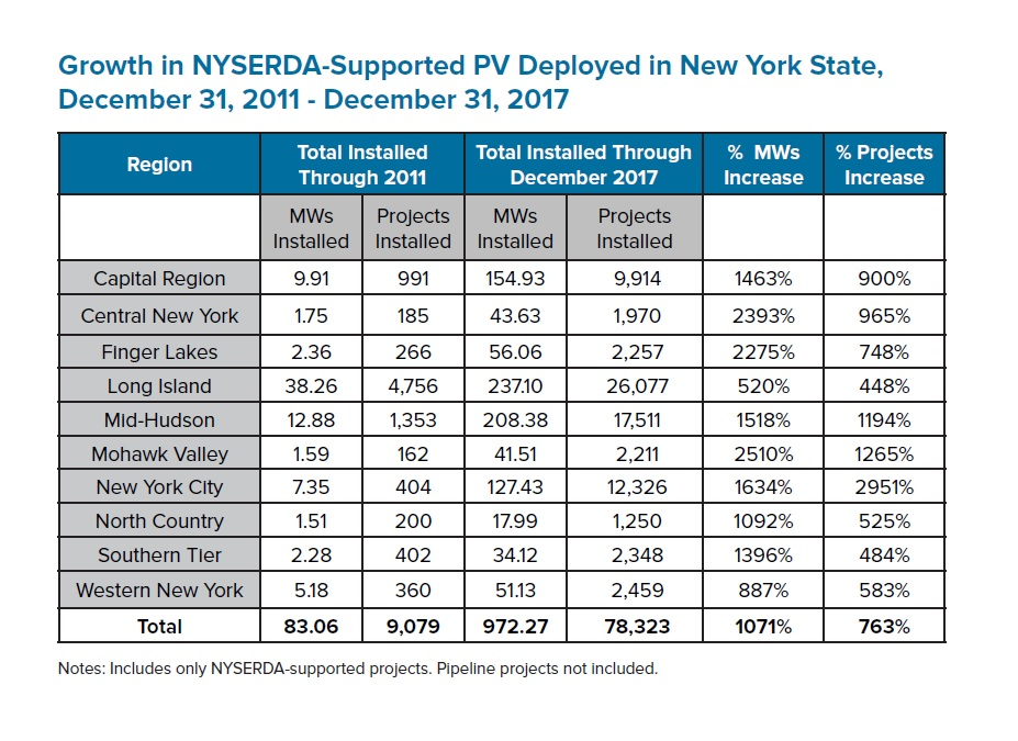 NY Solar Power Expansion Table
