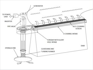 Early drawing of vertical installation of GoHydro low-head hydro system. Courtesy photos